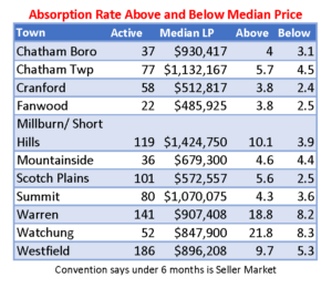 Absorption rate above and below median price July 2018