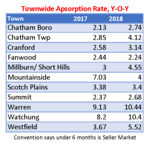 Townwide Absorption Rate